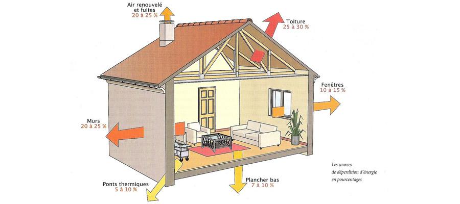 thermique des maisons